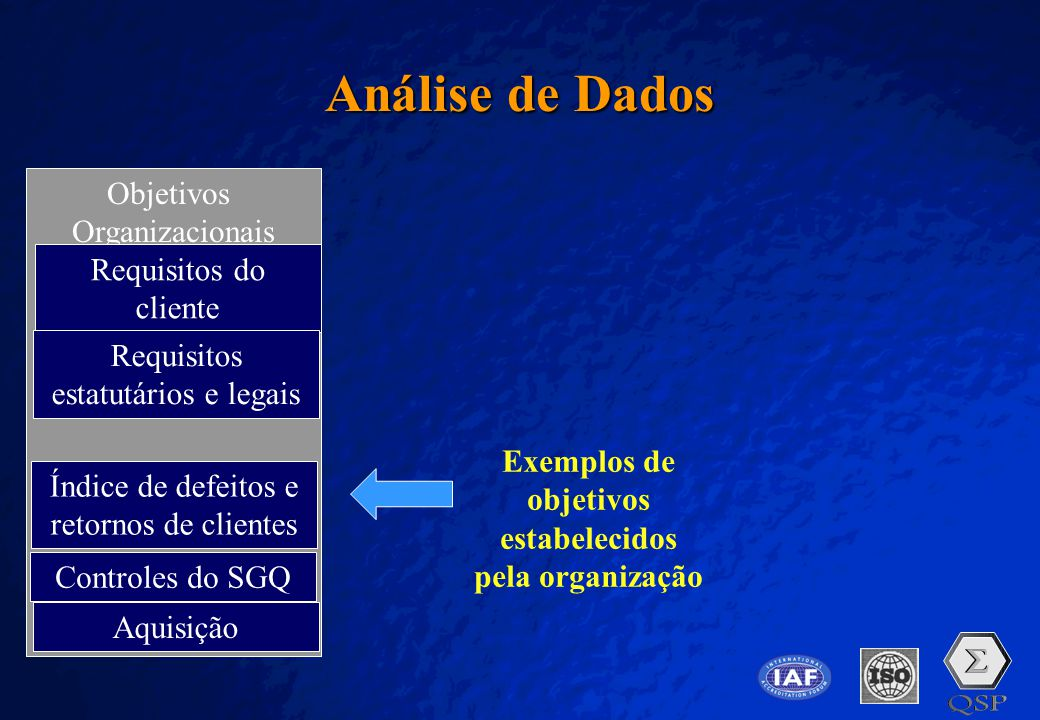 A Free sample background from www.pptbackgrounds.fsnet.co.uk Slide 18 Análise de Dados Objetivos Organizacionais Requisitos do cliente Requisitos esta
