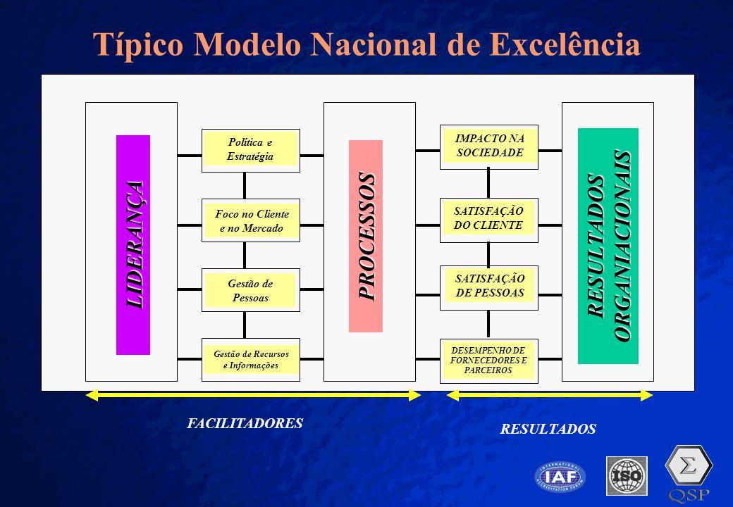 A Free sample background from www.pptbackgrounds.fsnet.co.uk Slide 6 Típico Modelo Nacional de Excelência DESEMPENHO DE FORNECEDORES E PARCEIROS SATIS