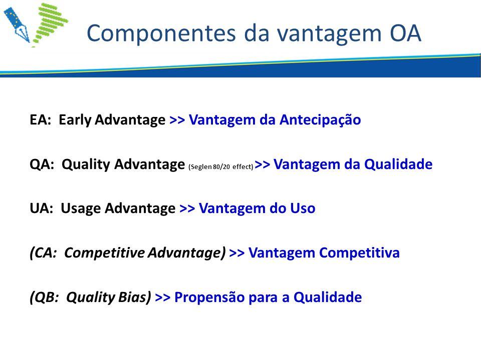 Componentes da vantagem OA EA: Early Advantage >> Vantagem da Antecipação QA: Quality Advantage (Seglen 80/20 effect) >> Vantagem da Qualidade UA: Usage Advantage >> Vantagem do Uso (CA: Competitive Advantage) >> Vantagem Competitiva (QB: Quality Bias) >> Propensão para a Qualidade