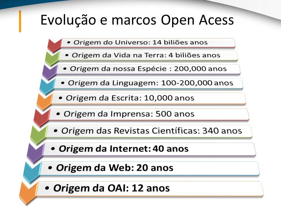 Evolução e marcos Open Acess