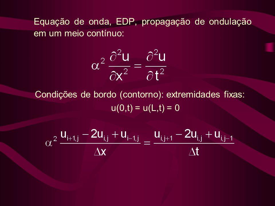 Equação de onda, EDP, propagação de ondulação em um meio contínuo: Condições de bordo (contorno): extremidades fixas: u(0,t) = u(L,t) = 0