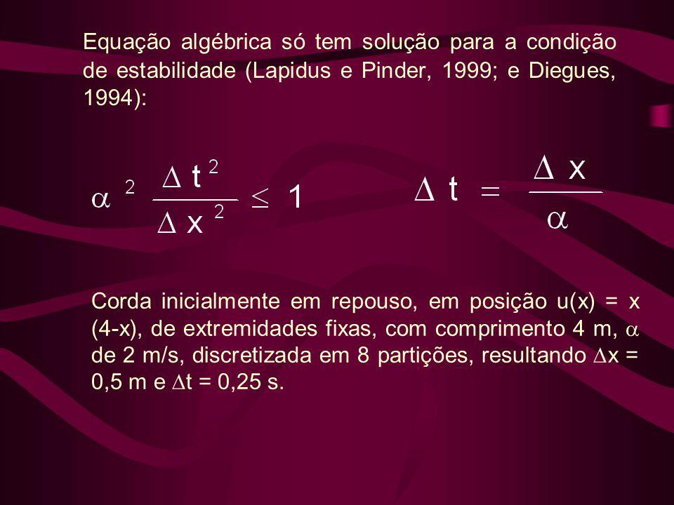 Equação algébrica só tem solução para a condição de estabilidade (Lapidus e Pinder, 1999; e Diegues, 1994): Corda inicialmente em repouso, em posição