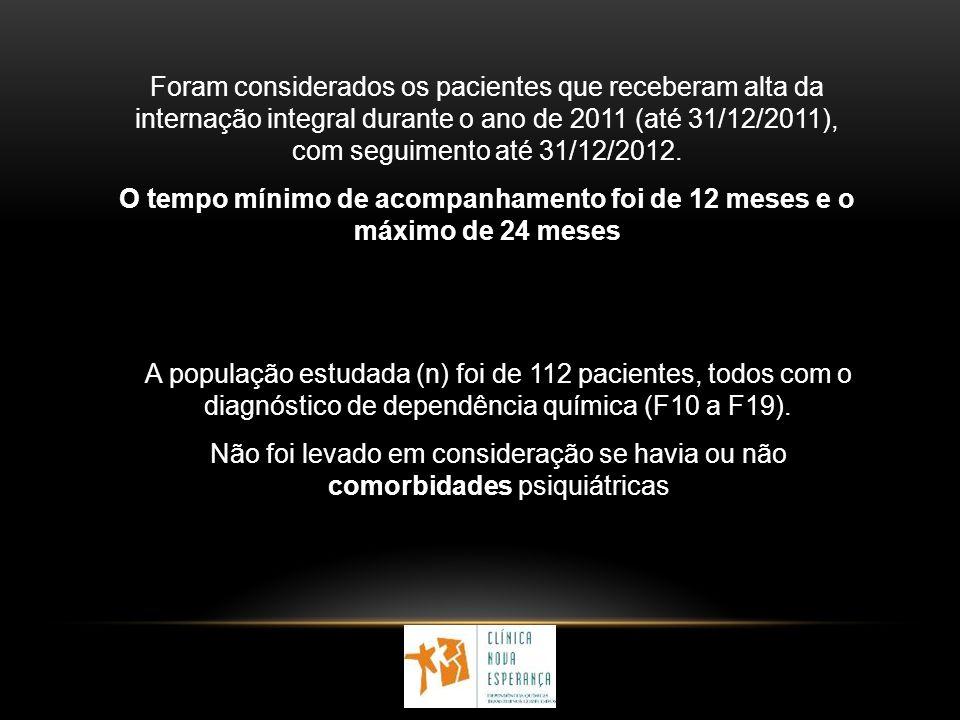 Foram considerados os pacientes que receberam alta da internação integral durante o ano de 2011 (até 31/12/2011), com seguimento até 31/12/2012. O tem