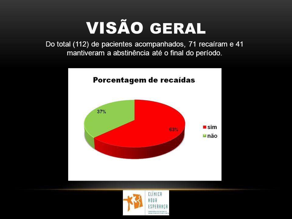 VISÃO GERAL Do total (112) de pacientes acompanhados, 71 recaíram e 41 mantiveram a abstinência até o final do período.