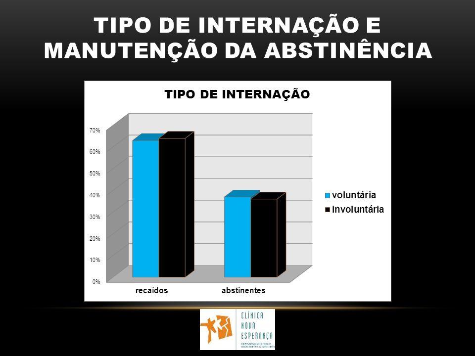 TIPO DE INTERNAÇÃO E MANUTENÇÃO DA ABSTINÊNCIA