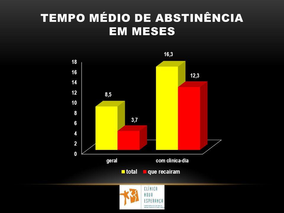 TEMPO MÉDIO DE ABSTINÊNCIA EM MESES