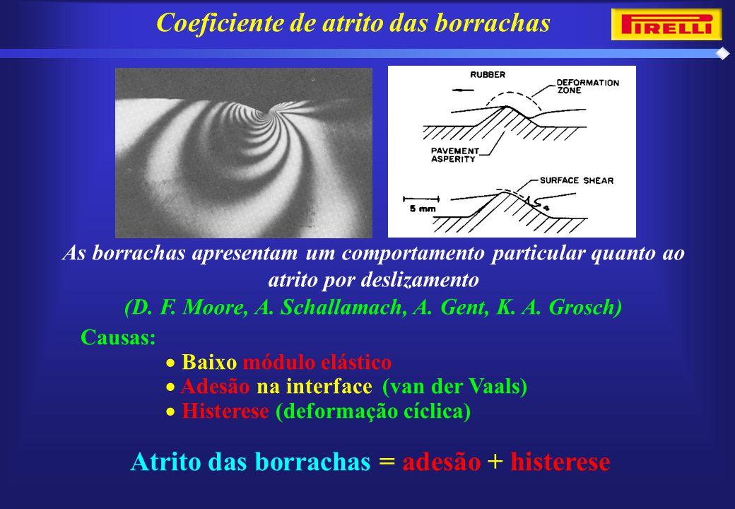 Coeficiente de atrito das borrachas As borrachas apresentam um comportamento particular quanto ao atrito por deslizamento (D.