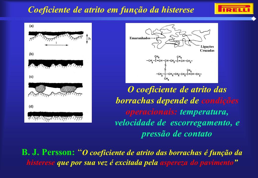 """B. J. Persson: """" O coeficiente de atrito das borrachas é função da histerese que por sua vez é excitada pela aspereza do pavimento"""" Coeficiente de atr"""