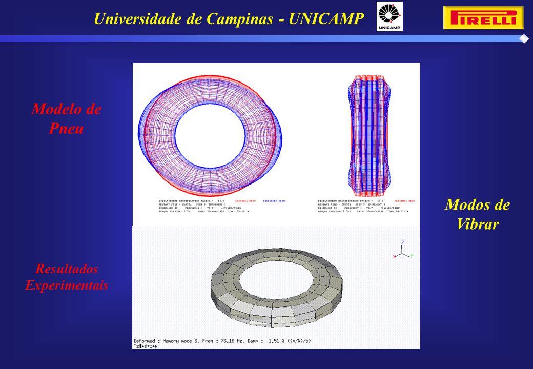 Universidade de Campinas - UNICAMP Modelo de Pneu Resultados Experimentais Modos de Vibrar