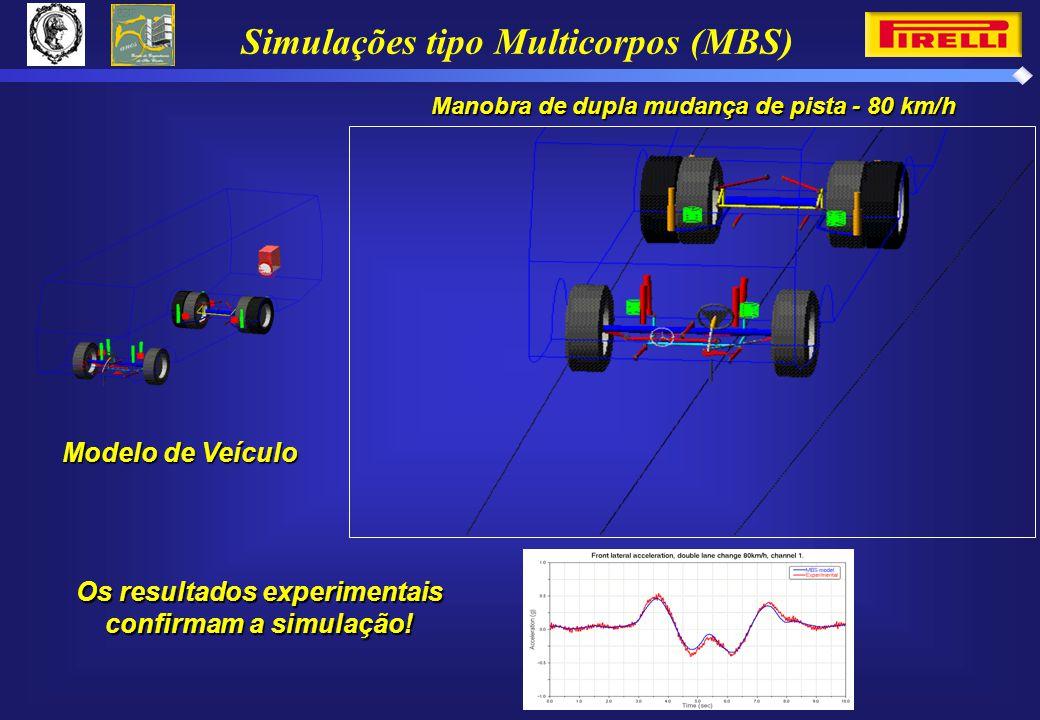 Modelo de Veículo Os resultados experimentais confirmam a simulação.