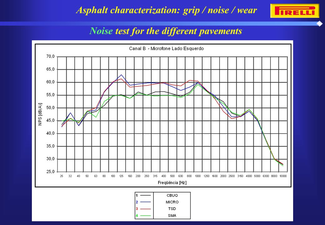 Noise test for the different pavements Asphalt characterization: grip / noise / wear