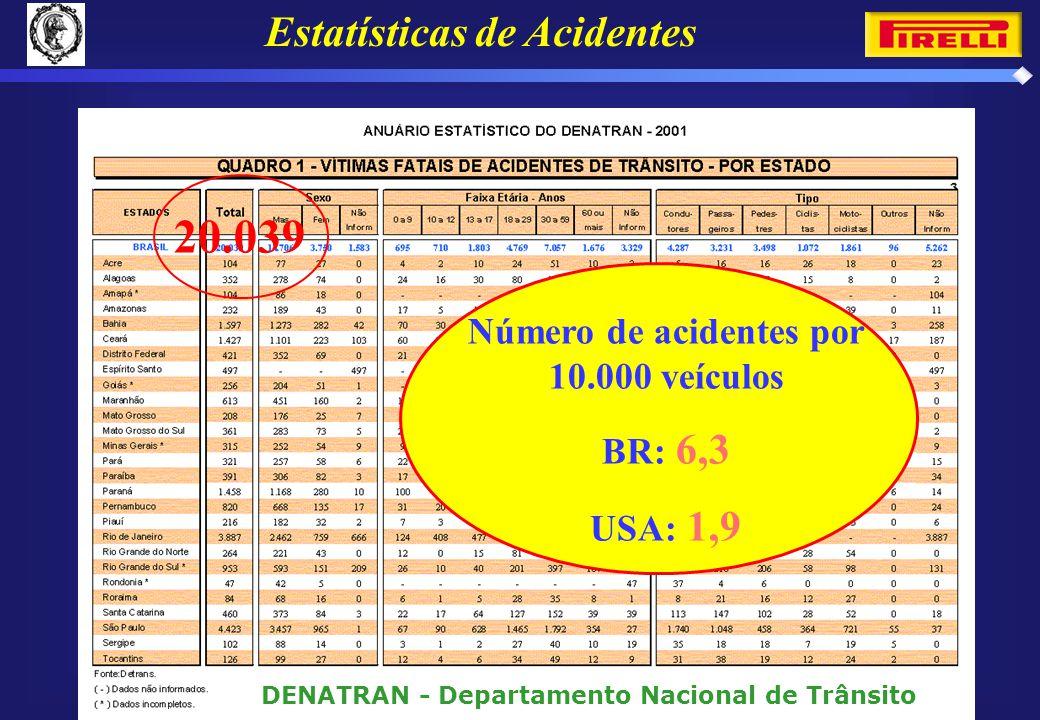 Estatísticas de Acidentes 20.039 DENATRAN - Departamento Nacional de Trânsito Número de acidentes por 10.000 veículos BR: 6,3 USA: 1,9