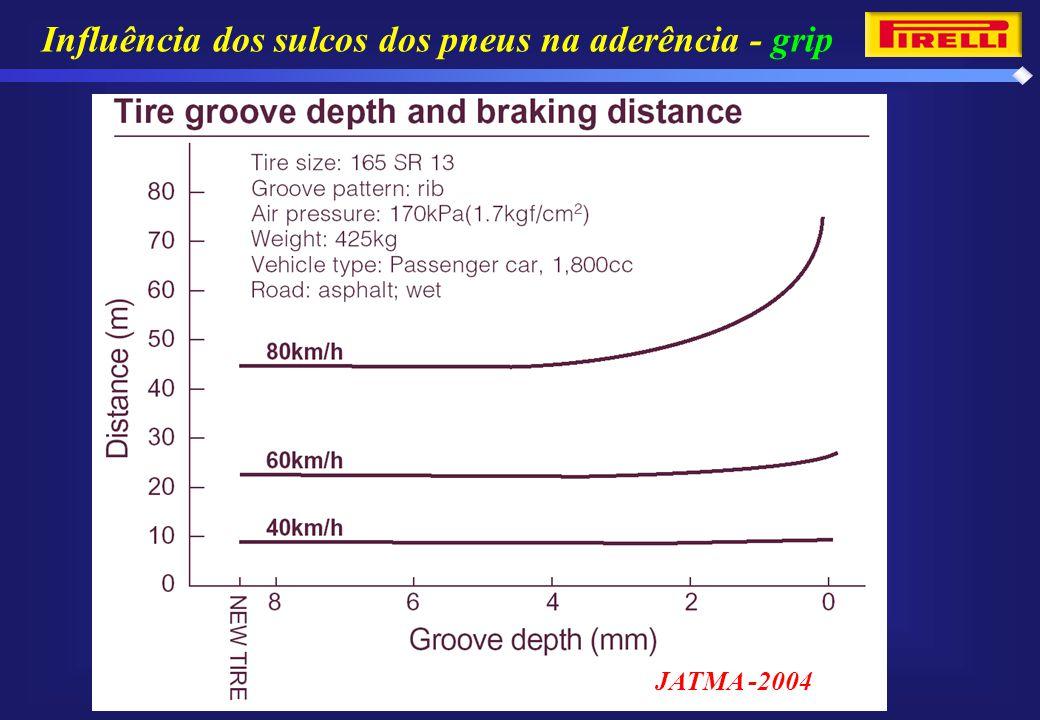 Influência dos sulcos dos pneus na aderência - grip JATMA -2004