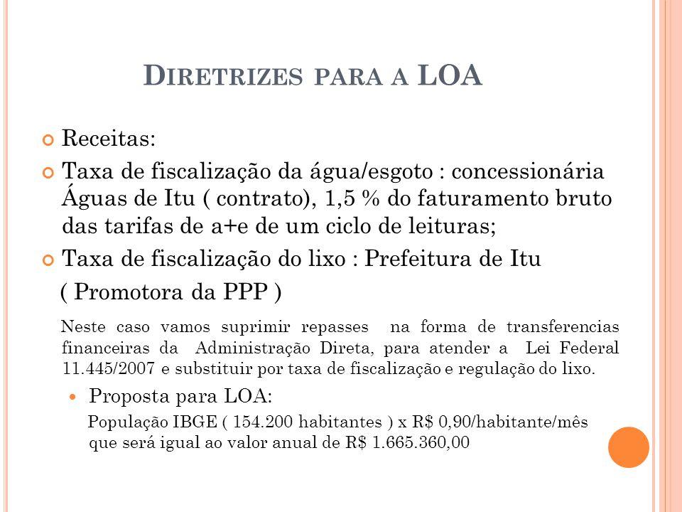 D IRETRIZES PARA A LOA Receitas: Taxa de fiscalização da água/esgoto : concessionária Águas de Itu ( contrato), 1,5 % do faturamento bruto das tarifas de a+e de um ciclo de leituras; Taxa de fiscalização do lixo : Prefeitura de Itu ( Promotora da PPP ) Neste caso vamos suprimir repasses na forma de transferencias financeiras da Administração Direta, para atender a Lei Federal 11.445/2007 e substituir por taxa de fiscalização e regulação do lixo.