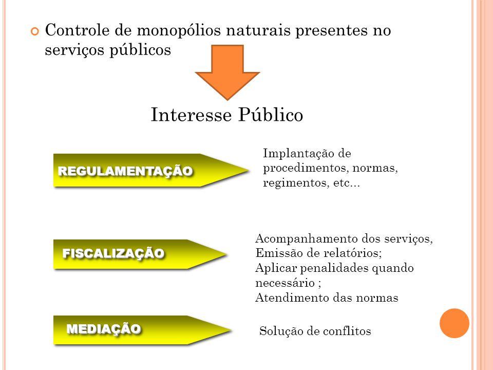 Controle de monopólios naturais presentes no serviços públicos Interesse Público FISCALIZAÇÃOFISCALIZAÇÃO REGULAMENTAÇÃOREGULAMENTAÇÃO MEDIAÇÃOMEDIAÇÃO Implantação de procedimentos, normas, regimentos, etc...