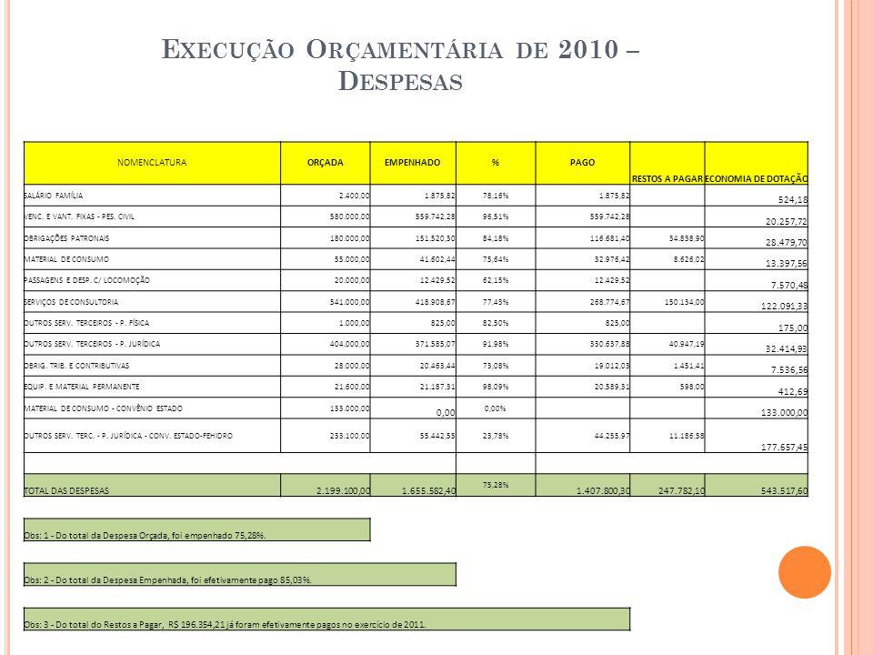E XECUÇÃO O RÇAMENTÁRIA DE 2010 – D ESPESAS NOMENCLATURAORÇADAEMPENHADO%PAGO RESTOS A PAGARECONOMIA DE DOTAÇÃO SALÁRIO FAMÍLIA2.400,001.875,8278,16%1.875,82 524,18 VENC.
