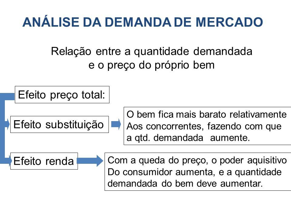 ANÁLISE DA DEMANDA DE MERCADO Relação entre a quantidade demandada e o preço do próprio bem Efeito preço total: Efeito substituição Efeito renda O bem