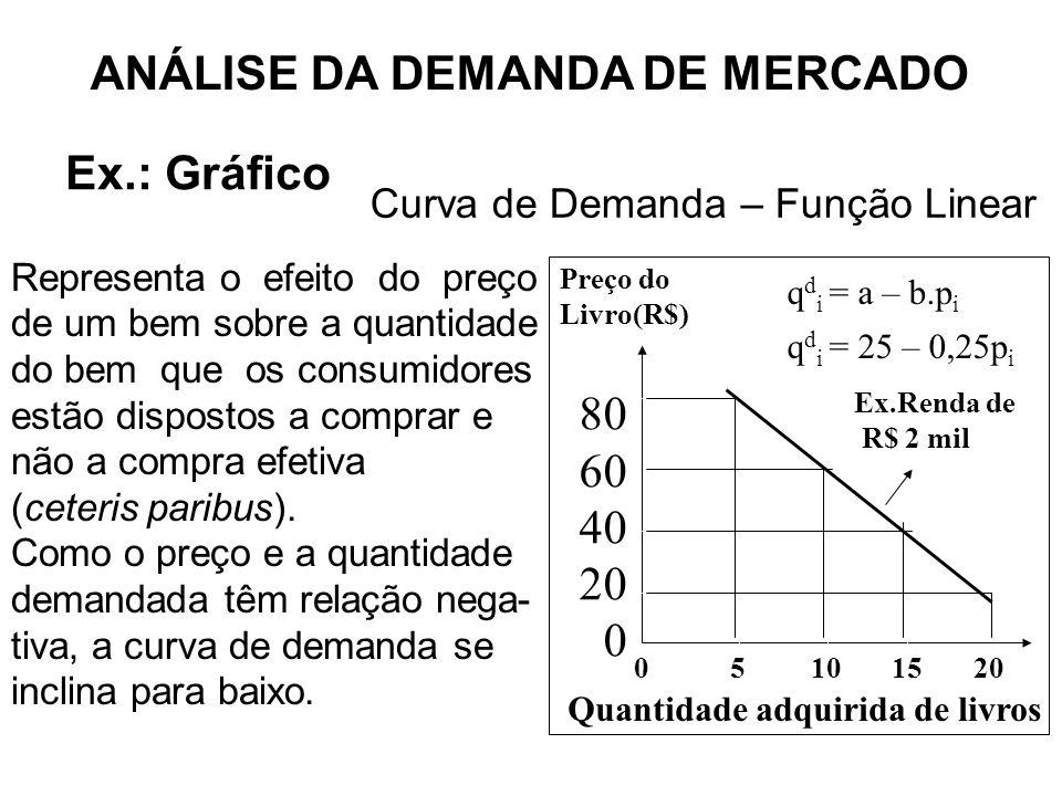 Representa o efeito do preço de um bem sobre a quantidade do bem que os consumidores estão dispostos a comprar e não a compra efetiva (ceteris paribus