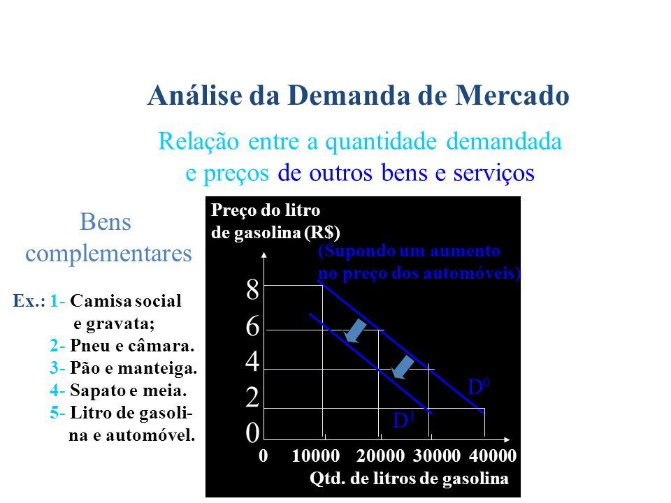 Análise da Demanda de Mercado Relação entre a quantidade demandada e preços de outros bens e serviços Ex.: 1- Camisa social e gravata; 2- Pneu e câmar