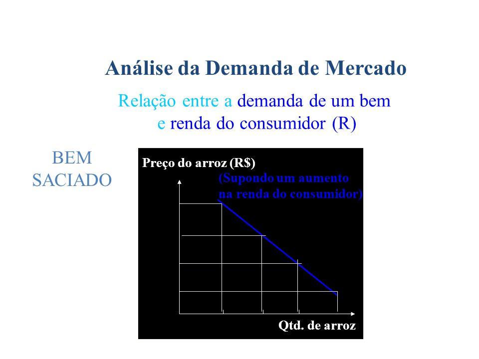 Análise da Demanda de Mercado Relação entre a demanda de um bem e renda do consumidor (R) Preço do arroz (R$) Qtd. de arroz(Supondo um aumento na rend