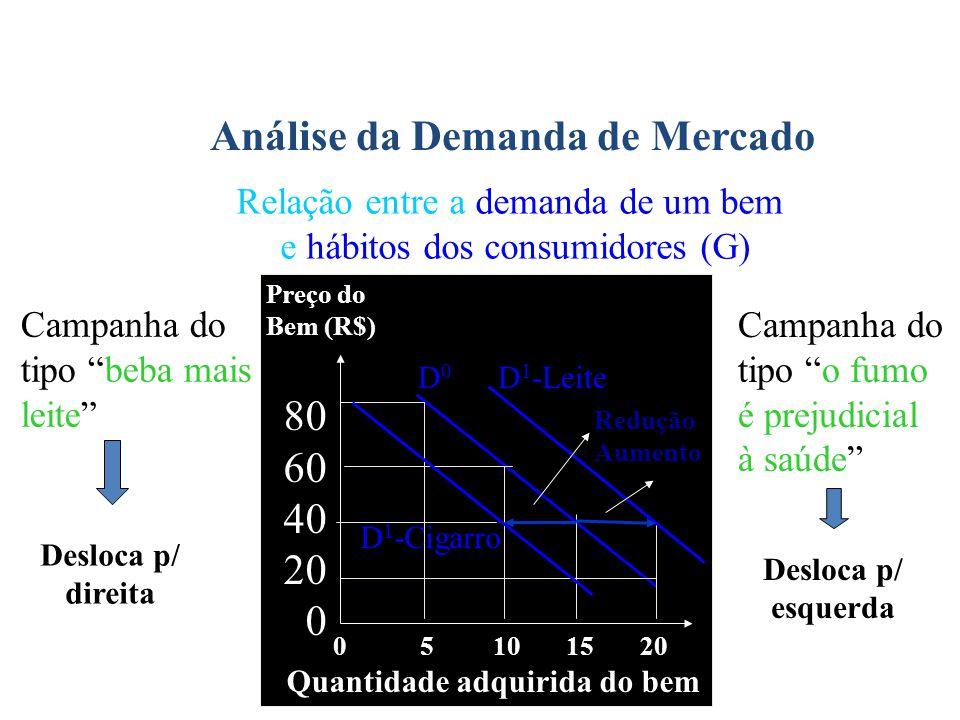 """Análise da Demanda de Mercado Relação entre a demanda de um bem e hábitos dos consumidores (G) Campanha do tipo """"beba mais leite"""" 0 5 10 15 20 Preço d"""