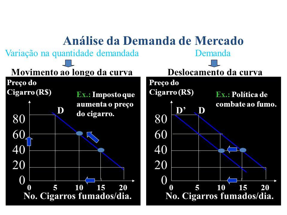 Movimento ao longo da curvaDeslocamento da curva Variação na quantidade demandada Demanda 0 5 10 15 20 Preço do Cigarro (R$) 80 60 40 20 0 No. Cigarro
