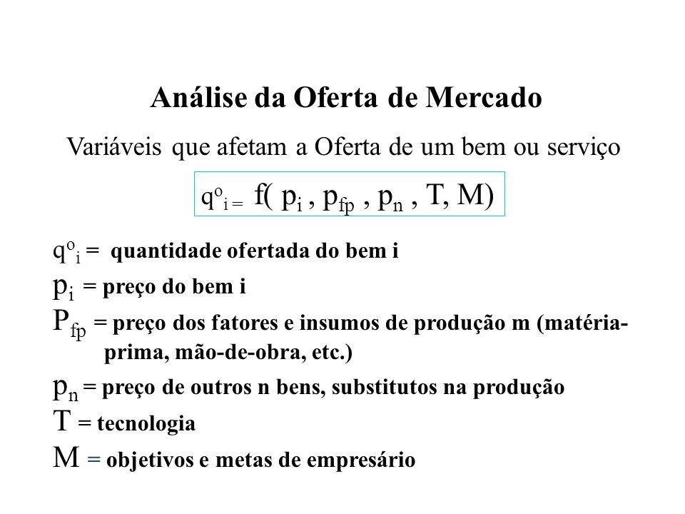 Análise da Oferta de Mercado Variáveis que afetam a Oferta de um bem ou serviço q o i = f( p i, p fp, p n, T, M) q o i = quantidade ofertada do bem i