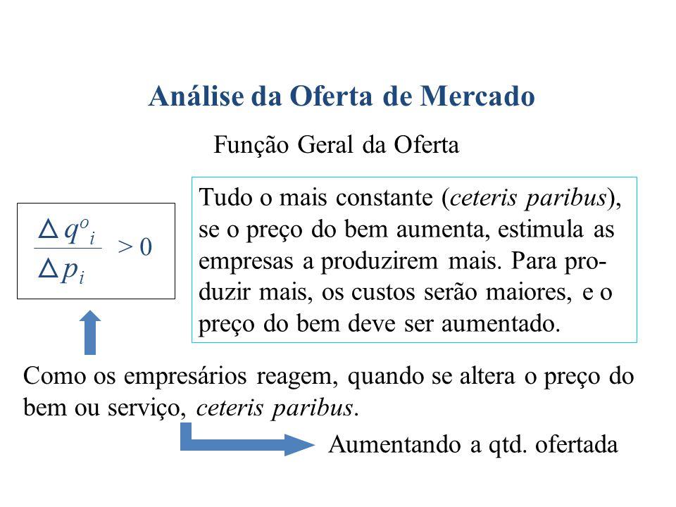 Análise da Oferta de Mercado qoiqoi pipi > 0 Tudo o mais constante (ceteris paribus), se o preço do bem aumenta, estimula as empresas a produzirem mai