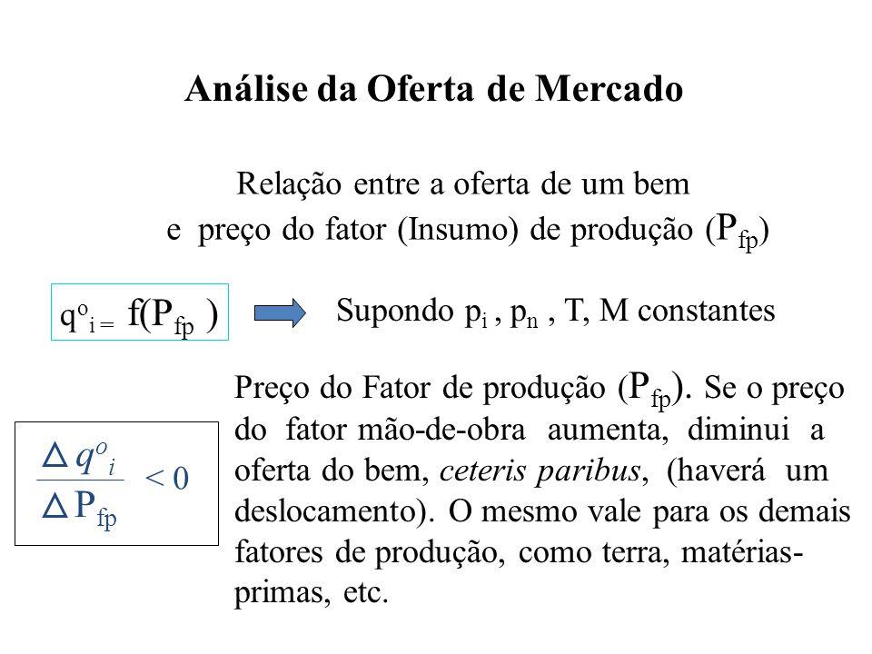 Análise da Oferta de Mercado Relação entre a oferta de um bem e preço do fator (Insumo) de produção ( P fp ) q o i = f(P fp ) Supondo p i, p n, T, M c