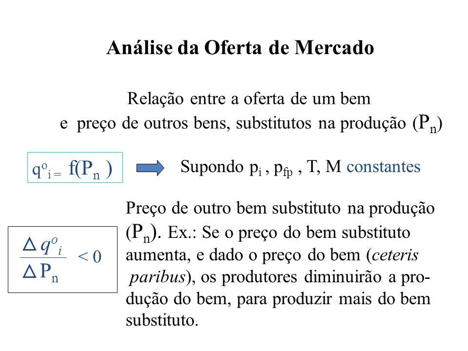 Análise da Oferta de Mercado Relação entre a oferta de um bem e preço de outros bens, substitutos na produção ( P n ) q o i = f(P n ) Supondo p i, p f