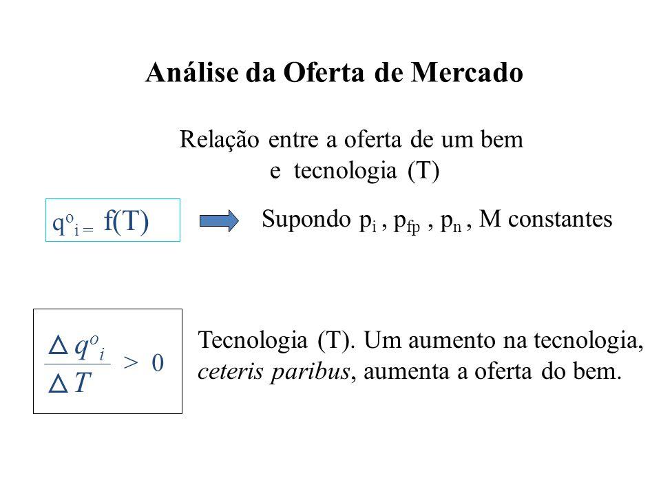 Análise da Oferta de Mercado Relação entre a oferta de um bem e tecnologia (T) q o i = f(T) Supondo p i, p fp, p n, M constantes qoiqoi T > 0 Tecnolog