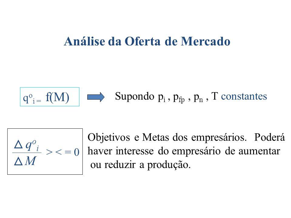 Análise da Oferta de Mercado Relação entre a oferta de um bem e os objetivos e metas do empresário (M) q o i = f(M) Supondo p i, p fp, p n, T constant