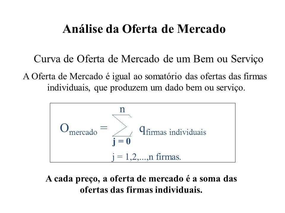 Análise da Oferta de Mercado Curva de Oferta de Mercado de um Bem ou Serviço A Oferta de Mercado é igual ao somatório das ofertas das firmas individua
