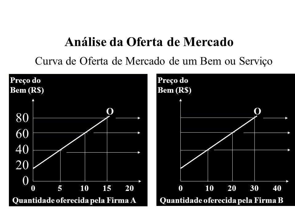 Análise da Oferta de Mercado 80 60 40 20 0 Curva de Oferta de Mercado de um Bem ou Serviço 0 5 10 15 20 Preço do Bem (R$) 80 60 40 20 0 Quantidade ofe