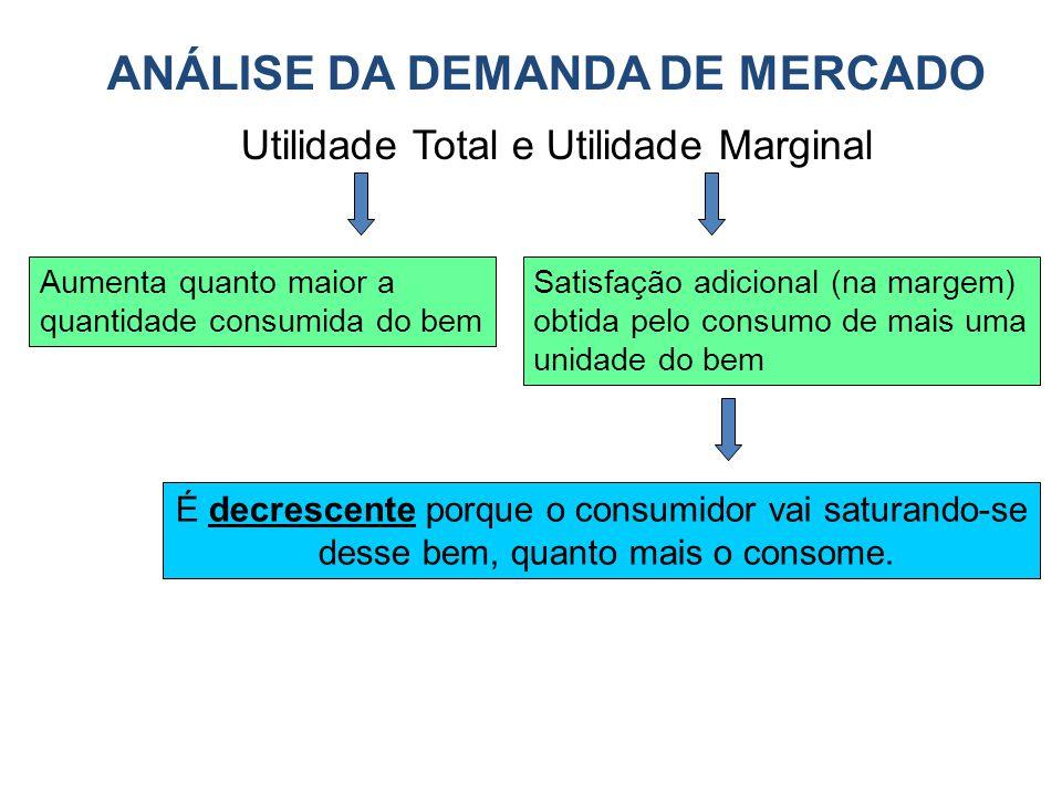 ANÁLISE DA DEMANDA DE MERCADO Utilidade Total e Utilidade Marginal Aumenta quanto maior a quantidade consumida do bem Satisfação adicional (na margem)