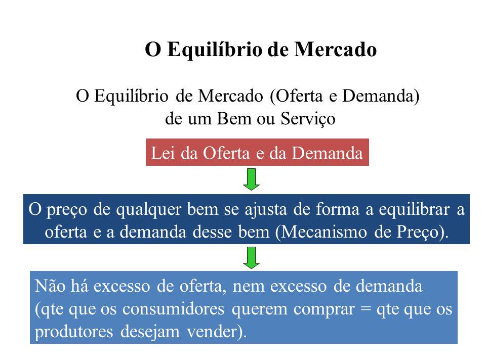 O Equilíbrio de Mercado O Equilíbrio de Mercado (Oferta e Demanda) de um Bem ou Serviço Demanda Lei da Oferta e da Demanda O preço de qualquer bem se