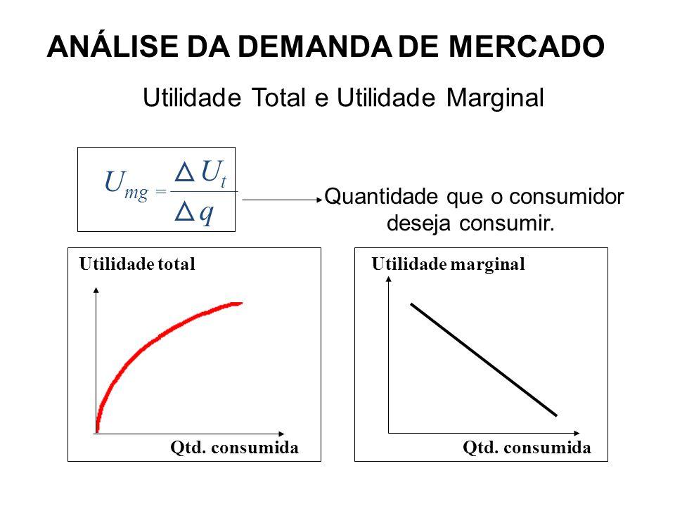 ANÁLISE DA DEMANDA DE MERCADO Paradoxo da Água e do Diamante Por que a água, sendo mais necessária, é tão barata, e o diamante supérfluo, tem preço tão elevado .