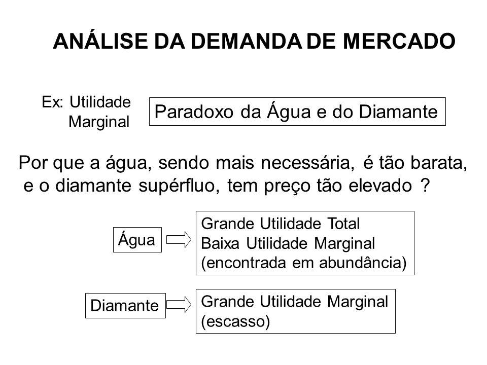 ANÁLISE DA DEMANDA DE MERCADO Paradoxo da Água e do Diamante Por que a água, sendo mais necessária, é tão barata, e o diamante supérfluo, tem preço tã