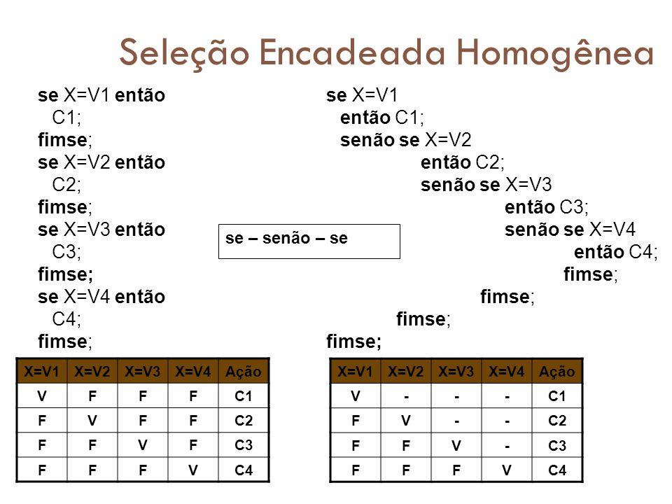 Seleção Encadeada Homogênea se X=V1 então C1; fimse; se X=V2 então C2; fimse; se X=V3 então C3; fimse; se X=V4 então C4; fimse; X=V1X=V2X=V3X=V4Ação V