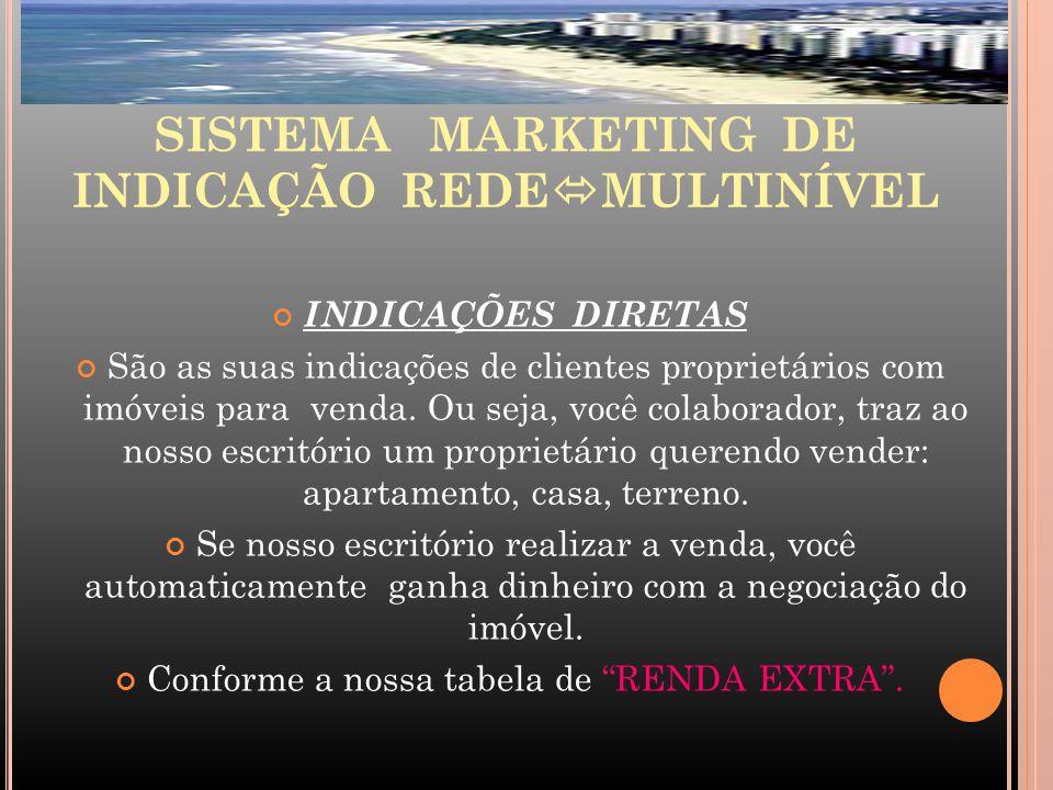SISTEMA MARKETING DE INDICAÇÃO REDE  MULTINÍVEL INDICAÇÕES DIRETAS São as suas indicações de clientes proprietários com imóveis para venda.
