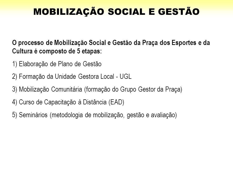 O processo de Mobilização Social e Gestão da Praça dos Esportes e da Cultura é composto de 5 etapas: 1) Elaboração de Plano de Gestão 2) Formação da U