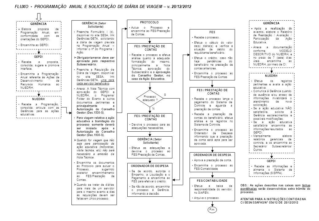 FLUXO - PROGRAMAÇÃO ANUAL E SOLICITAÇÃO DE DIÁRIA DE VIAGEM – v. 28/12/2012 GERÊNCIA • Elabora proposta de Programação Anual, em conformidade com as o