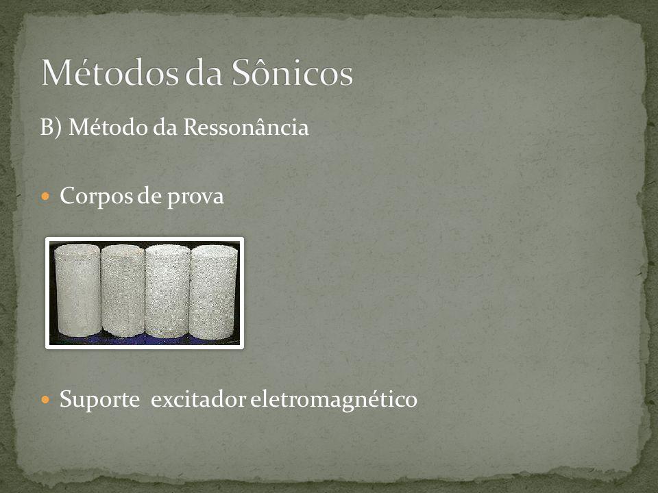 B) Método da Ressonância  Corpos de prova  Suporte excitador eletromagnético