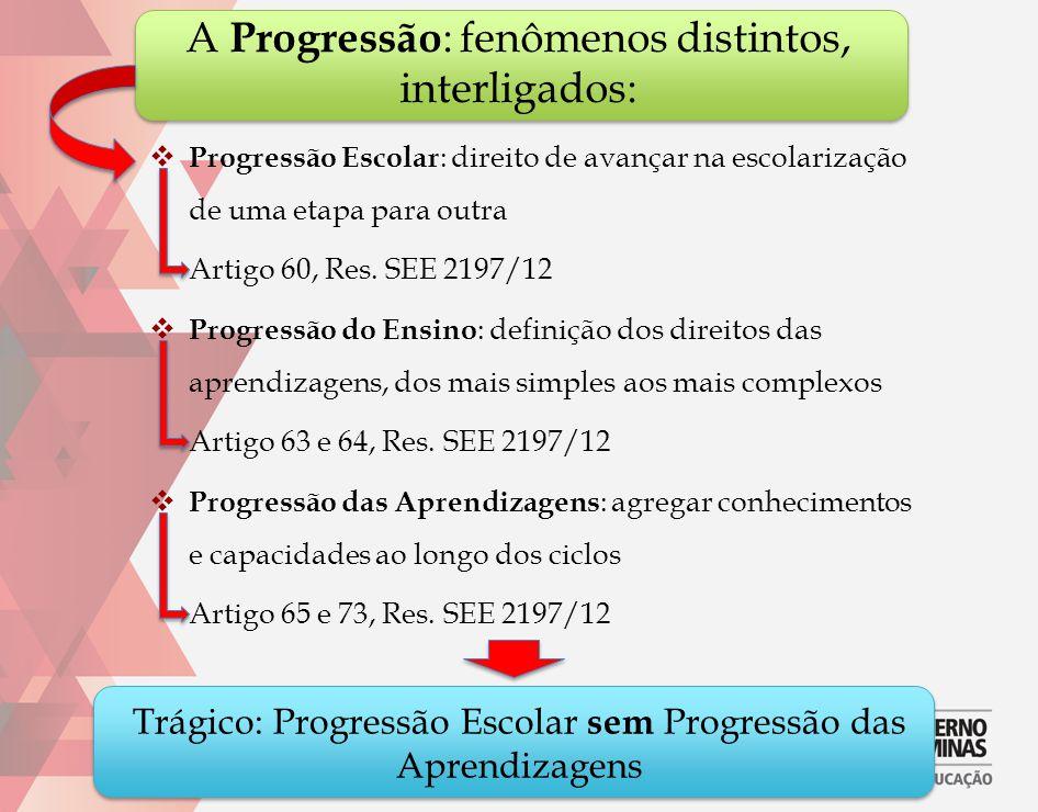 A Progressão : fenômenos distintos, interligados:  Progressão Escolar : direito de avançar na escolarização de uma etapa para outra Artigo 60, Res. S