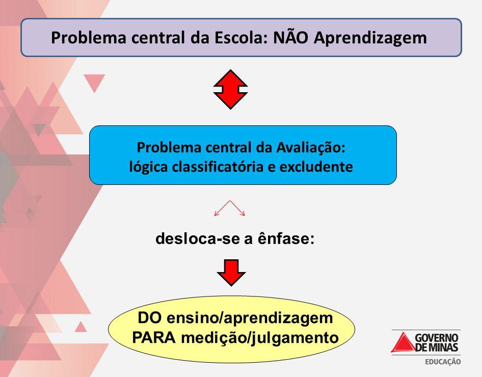 DO ensino/aprendizagem PARA medição/julgamento Problema central da Escola: NÃO Aprendizagem Problema central da Avaliação: lógica classificatória e ex