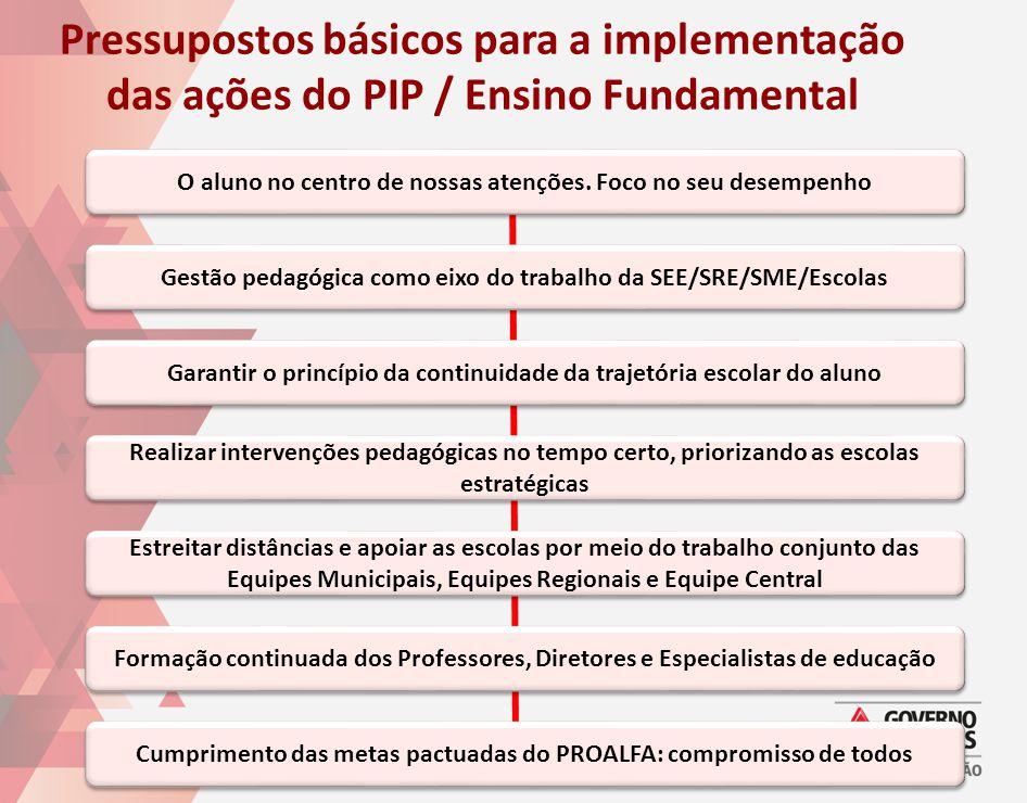 Pressupostos básicos para a implementação das ações do PIP / Ensino Fundamental O aluno no centro de nossas atenções. Foco no seu desempenho Gestão pe