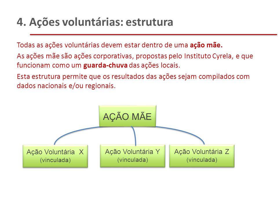 4. Ações voluntárias: estrutura AÇÃO MÃE Ação Voluntária X (vinculada) Ação Voluntária Y (vinculada) Ação Voluntária Z (vinculada) Todas as ações volu