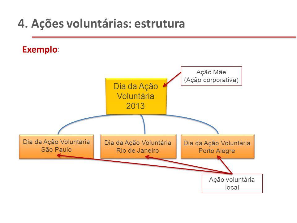 4. Ações voluntárias: estrutura Dia da Ação Voluntária 2013 Dia da Ação Voluntária São Paulo Exemplo : Ação Mãe (Ação corporativa) Dia da Ação Voluntá