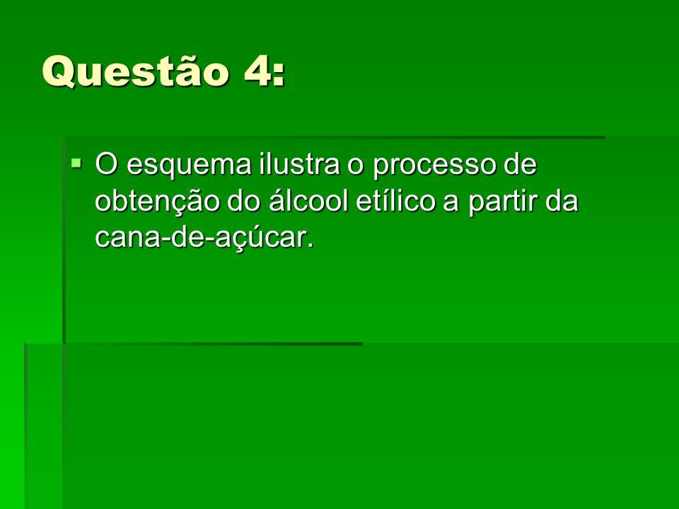 Questão 4:  O esquema ilustra o processo de obtenção do álcool etílico a partir da cana-de-açúcar.