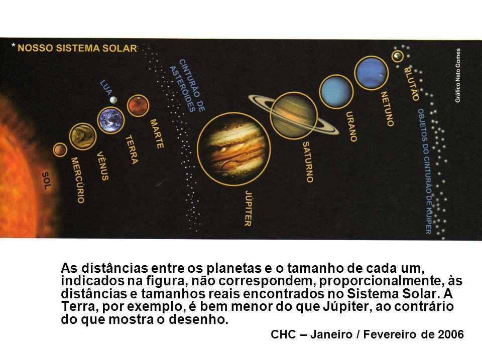 As distâncias entre os planetas e o tamanho de cada um, indicados na figura, não correspondem, proporcionalmente, às distâncias e tamanhos reais encon